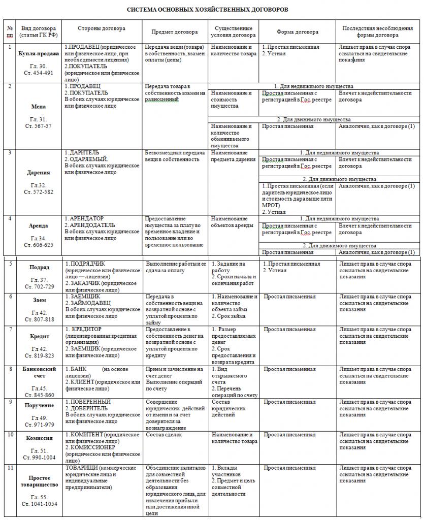 таблица договоров